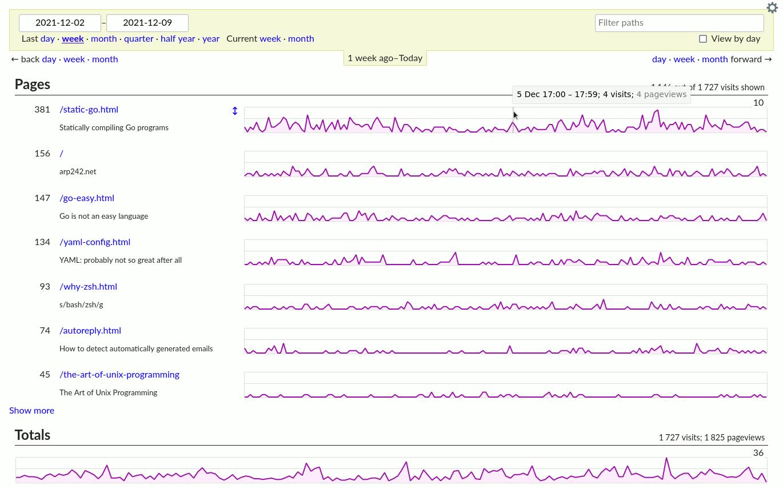 GoatCounter – Website statistics for regular folks